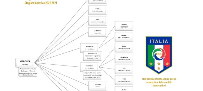Collegio dei Revisori S.S. 2020-2021